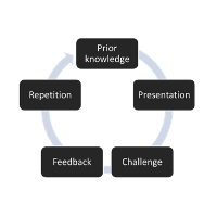 Five-step learning cycle