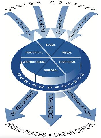 Diagram of the design process of  public places urban spaces