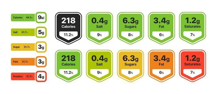 Food value measurements infographic
