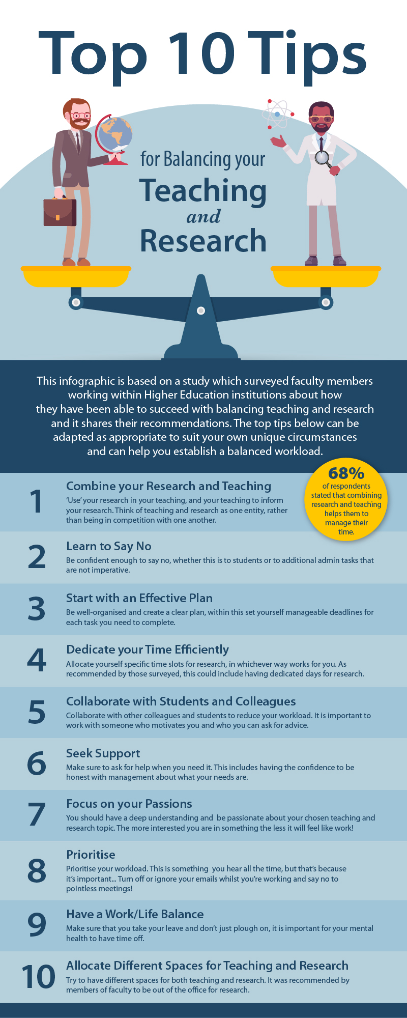 Top 10 tips for balancing your teaching and research infographic