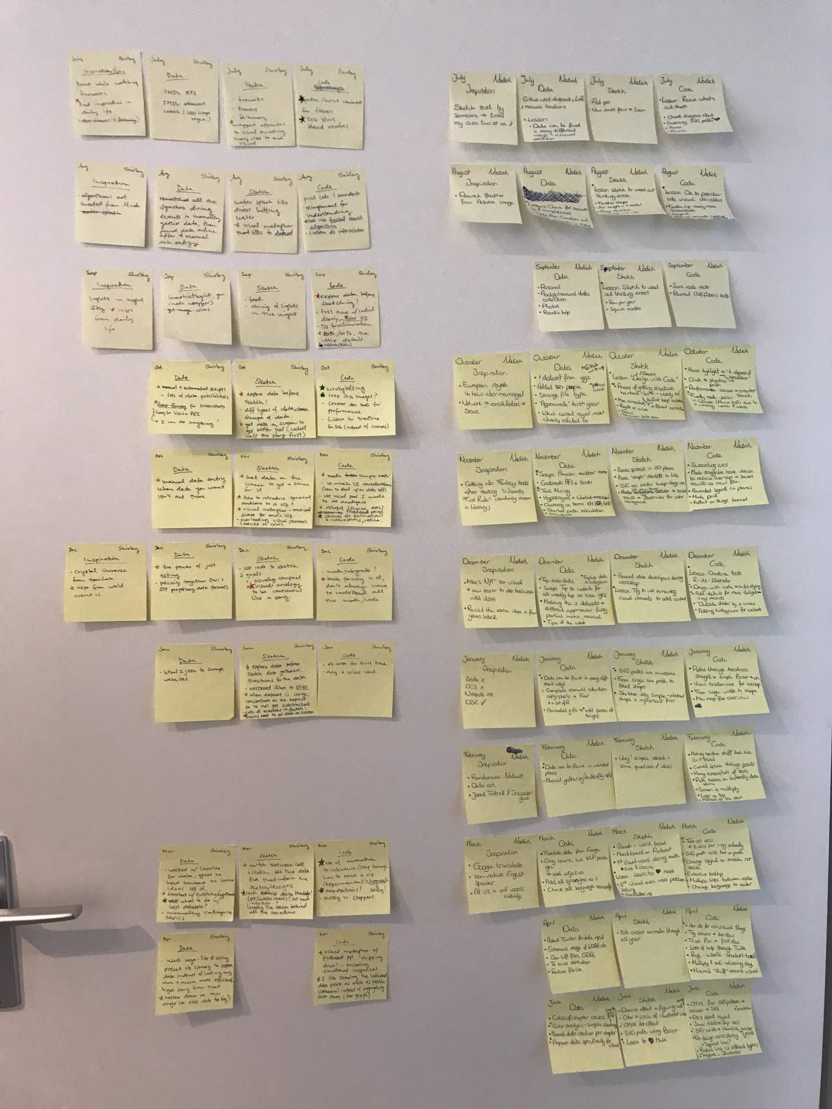 Data Sketches - second planning notes