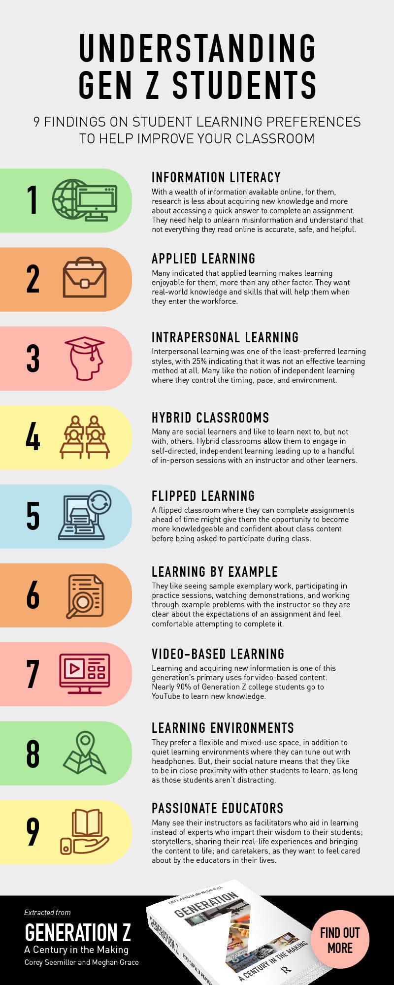 Understanding Gen Z Students