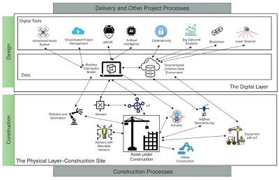 construction 4.0 framework