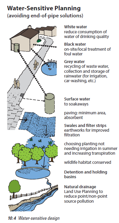 water sensitive planning